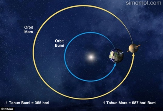 Penyelarasan Mars, Bumi, Matahari