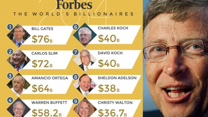 Daftar  Orang Terkaya Di Dunia  Versi Forbes Si Momot